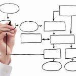 4 grandes beneficios de establecer y documentar procesos